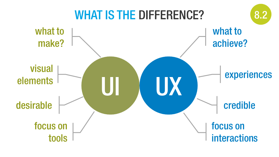 Difference Between Product Designer And Ux Designer