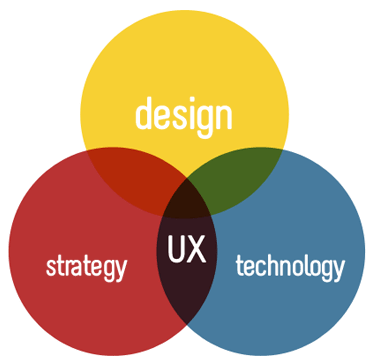 UX Service Providers - USER Experience Researchers