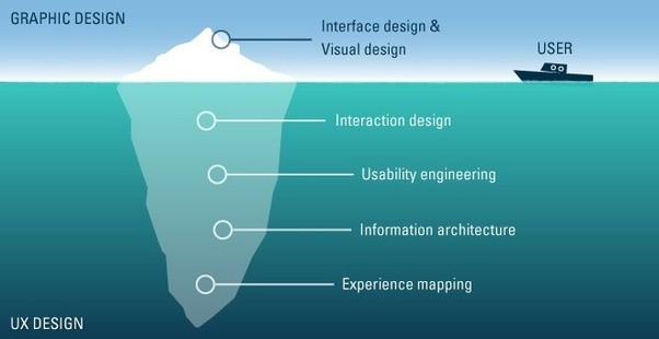 UX Design - USER Experience Researchers
