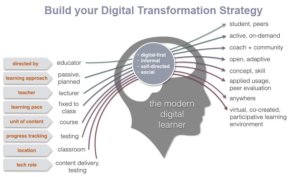 Digital Transformation Course Singapore