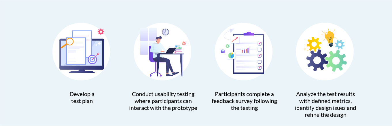 How does USER approach Usability Testing?